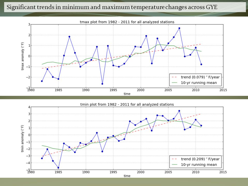 Significant trends in minimum and maximum temperature changes across GYE