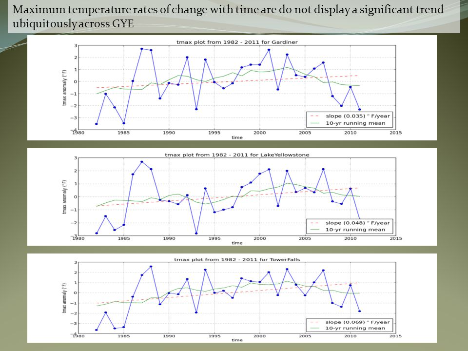 Maximum temperature rates of change with time are do not display a significant trend ubiquitously across GYE