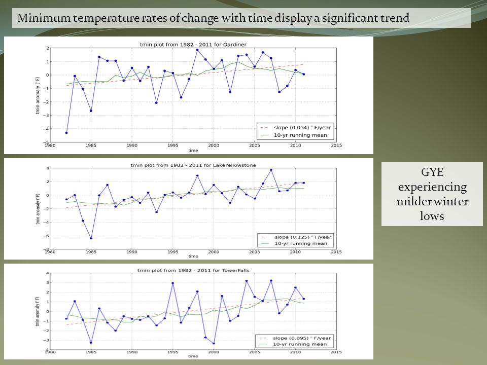 R 2 = 0.634, p-value = 1.44 x10 -7 Significant diurnal temperature range contraction signal