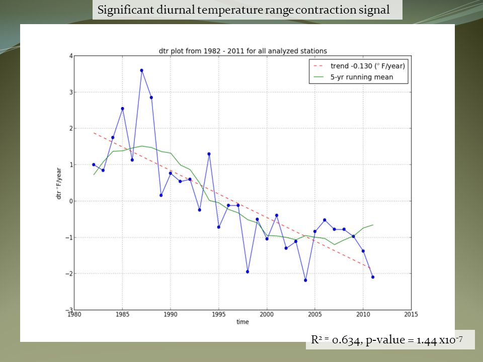 Preliminary analysis display strong association of mortality with minimum temperature trends.