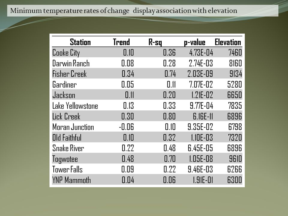 Implications and future research -Temperature trends imply increased exposure of climatic change for alpine species such as whitebark pine -Variation in snow melt timing, results in changes of water resource availability and phenological response periods -Climate/ecosystem forecast model application for active management of climate change