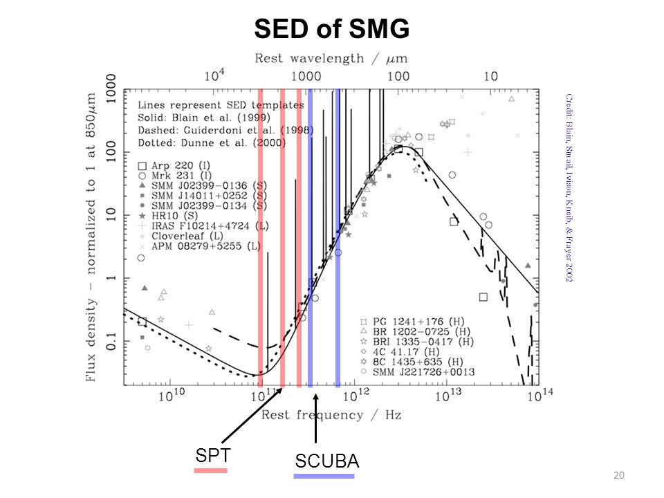 20 SED of SMG SPT SCUBA Credit: Blain, Smail, Ivison, Kneib, & Frayer 2002