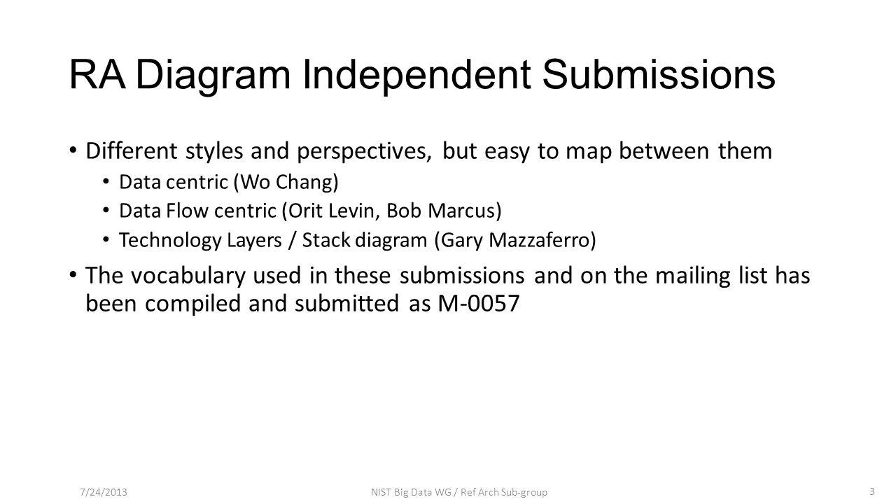 Data Flow Diagram by Bob Marcus 14 7/24/2013NIST Big Data WG / Ref Arch Sub-group