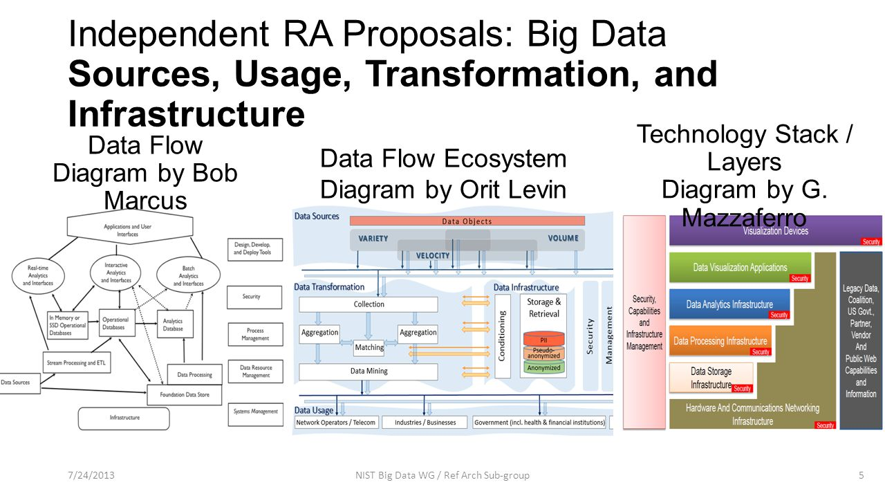 Independent RA Proposals: Big Data Sources, Usage, Transformation, and Infrastructure 7/24/2013NIST Big Data WG / Ref Arch Sub-group5 Data Flow Diagram by Bob Marcus Technology Stack / Layers Diagram by G.