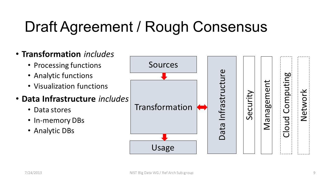 Draft Agreement / Rough Consensus Transformation includes Processing functions Analytic functions Visualization functions Data Infrastructure includes Data stores In-memory DBs Analytic DBs 7/24/2013NIST Big Data WG / Ref Arch Sub-group9 Sources Transformation Usage Data Infrastructure Security Management Cloud Computing Network