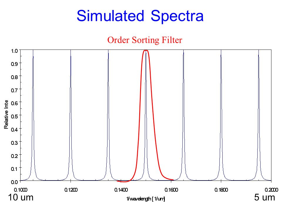 Simulated Spectra 10 um5 um Order Sorting Filter