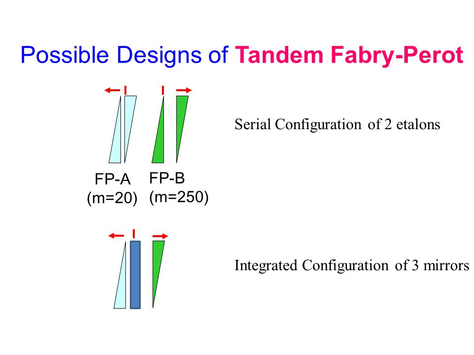 Possible Designs of Tandem Fabry-Perot FP-A (m=20) FP-B (m=250) Serial Configuration of 2 etalons Integrated Configuration of 3 mirrors