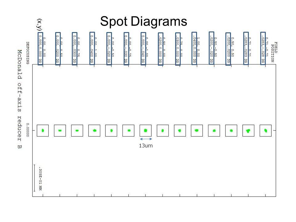 Spot Diagrams 13um ( x,y )