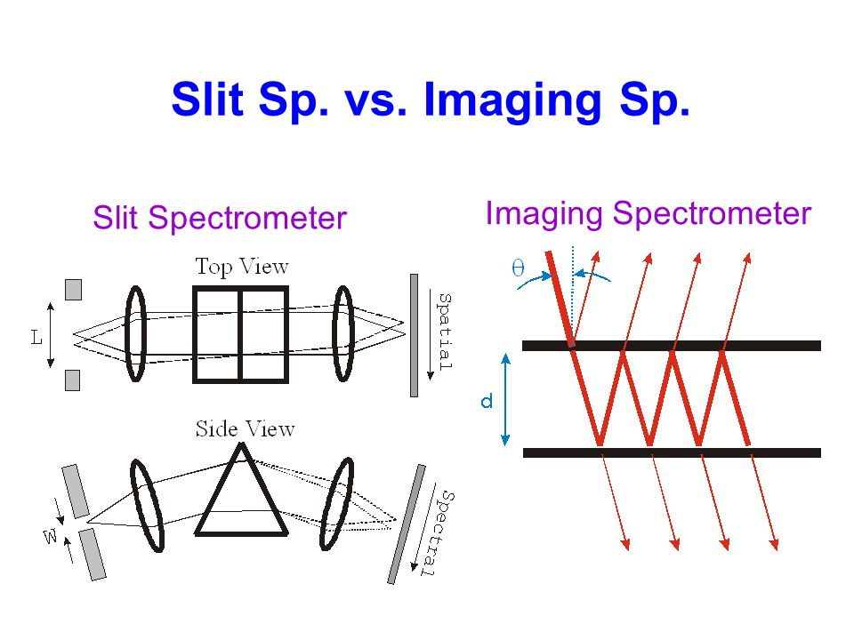 Slit Sp. vs. Imaging Sp. Imaging Spectrometer Slit Spectrometer