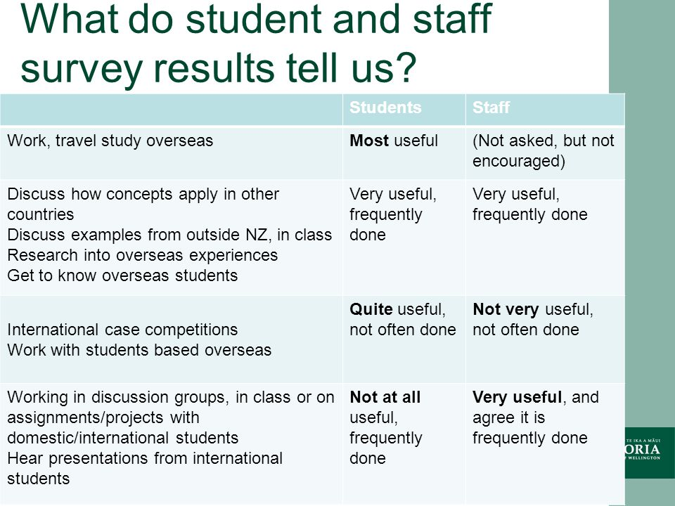 What do student and staff survey results tell us.