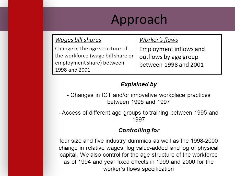 Approach Wages bill shares Change in the age structure of the workforce (wage bill share or employment share) between 1998 and 2001 Worker's flows Employment inflows and outflows by age group between 1998 and 2001 Explained by - Changes in ICT and/or innovative workplace practices between 1995 and 1997 - Access of different age groups to training between 1995 and 1997 Controlling for four size and five industry dummies as well as the 1998-2000 change in relative wages, log value-added and log of physical capital.