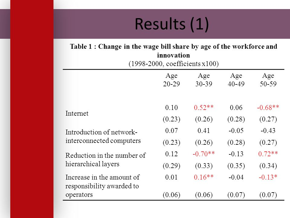 Results (1) Table 1 : Change in the wage bill share by age of the workforce and innovation (1998-2000, coefficients x100) Age 20-29 Age 30-39 Age 40-49 Age 50-59 Internet 0.100.52**0.06-0.68** (0.23)(0.26)(0.28)(0.27) Introduction of network- interconnected computers 0.070.41-0.05-0.43 (0.23)(0.26)(0.28)(0.27) Reduction in the number of hierarchical layers 0.12-0.70**-0.130.72** (0.29)(0.33)(0.35)(0.34) Increase in the amount of responsibility awarded to operators 0.010.16**-0.04-0.13* (0.06) (0.07)