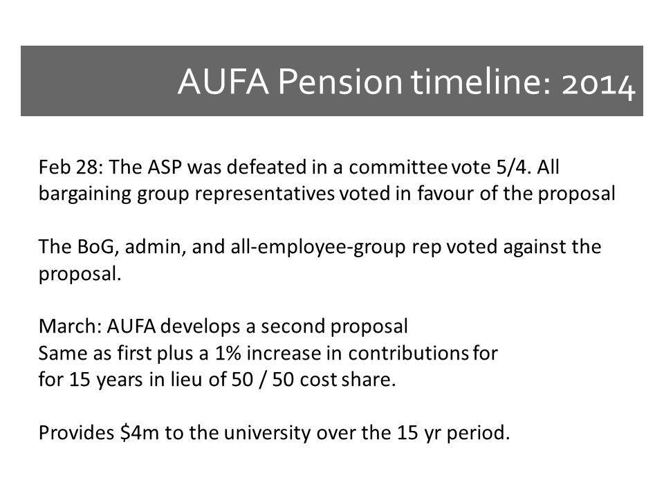 AUFA Pension timeline: 2014 Feb 28: The ASP was defeated in a committee vote 5/4.