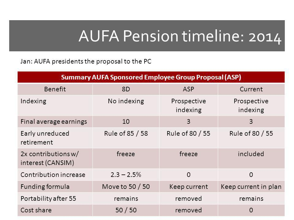 AUFA Pension timeline: 2014 Jan: AUFA presidents the proposal to the PC Summary AUFA Sponsored Employee Group Proposal (ASP) Benefit8DASPCurrent IndexingNo indexingProspective indexing Final average earnings1033 Early unreduced retirement Rule of 85 / 58Rule of 80 / 55 2x contributions w/ interest (CANSIM) freeze included Contribution increase2.3 – 2.5%00 Funding formulaMove to 50 / 50Keep currentKeep current in plan Portability after 55remainsremovedremains Cost share50 / 50removed0