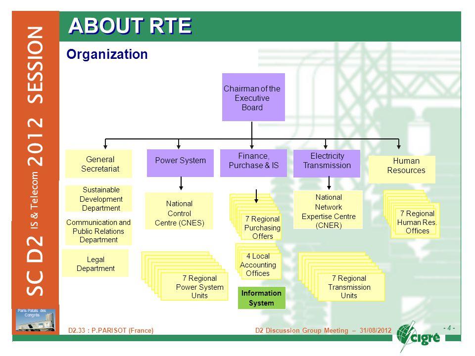 D2 Discussion Group Meeting – 31/08/2012 - 4 - Paris Palais des Congrès 2012 SESSION SC D2 IS & Telecom D2.33 : P.PARISOT (France) ABOUT RTE Organizat