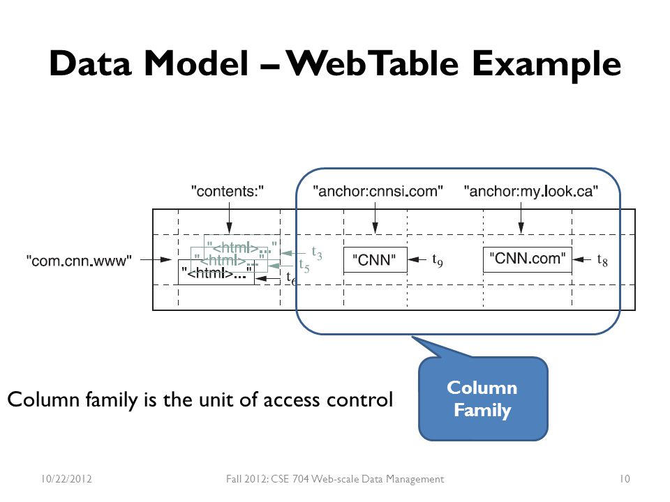 Data Model – WebTable Example Column Family Column family is the unit of access control 10/22/2012Fall 2012: CSE 704 Web-scale Data Management10