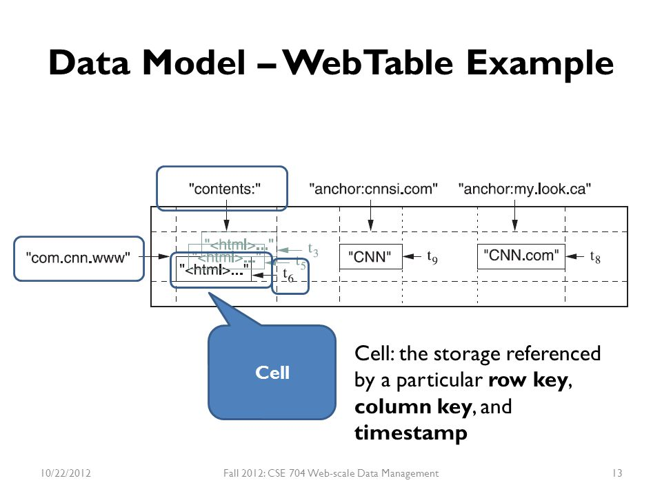 Data Model – WebTable Example Cell Cell: the storage referenced by a particular row key, column key, and timestamp 10/22/2012Fall 2012: CSE 704 Web-sc