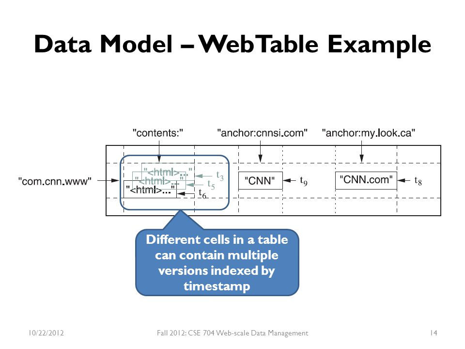 Data Model – WebTable Example Different cells in a table can contain multiple versions indexed by timestamp 10/22/2012Fall 2012: CSE 704 Web-scale Dat