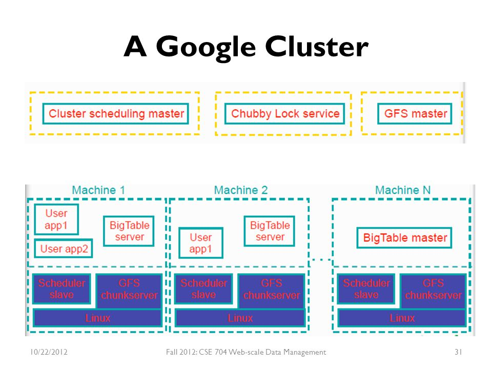 A Google Cluster 10/22/2012Fall 2012: CSE 704 Web-scale Data Management31