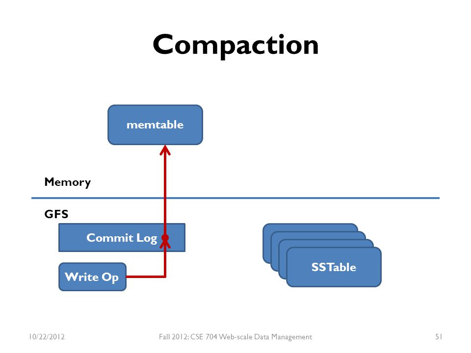 Compaction memtable SSTable Memory GFS Write Op Commit Log SSTable 10/22/2012Fall 2012: CSE 704 Web-scale Data Management51