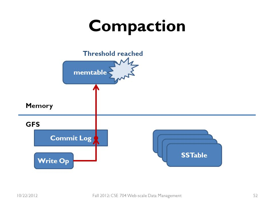 Compaction memtable SSTable Memory GFS Write Op Commit Log SSTable Threshold reached 10/22/2012Fall 2012: CSE 704 Web-scale Data Management52