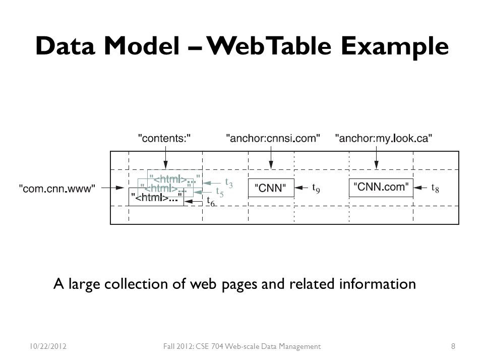 Data Model – WebTable Example Row Key Tablet - Group of rows with consecutive keys.