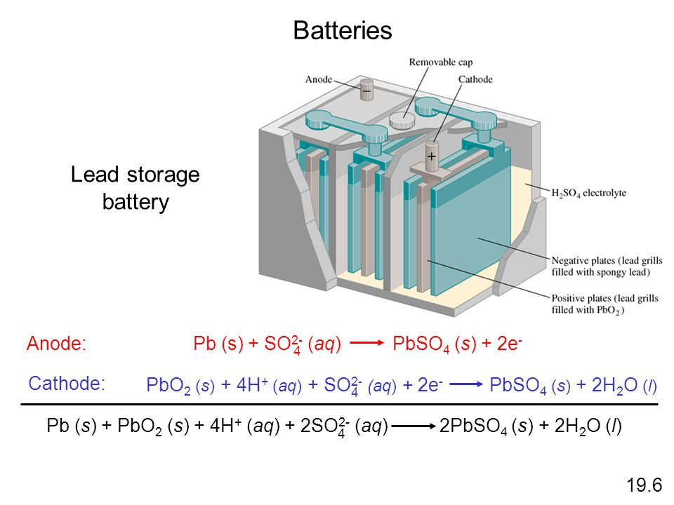 Batteries 19.6 Anode: Cathode: Lead storage battery PbO 2 (s) + 4H + (aq) + SO 2- (aq) + 2e - PbSO 4 (s) + 2H 2 O (l) 4 Pb (s) + SO 2- (aq) PbSO 4 (s)