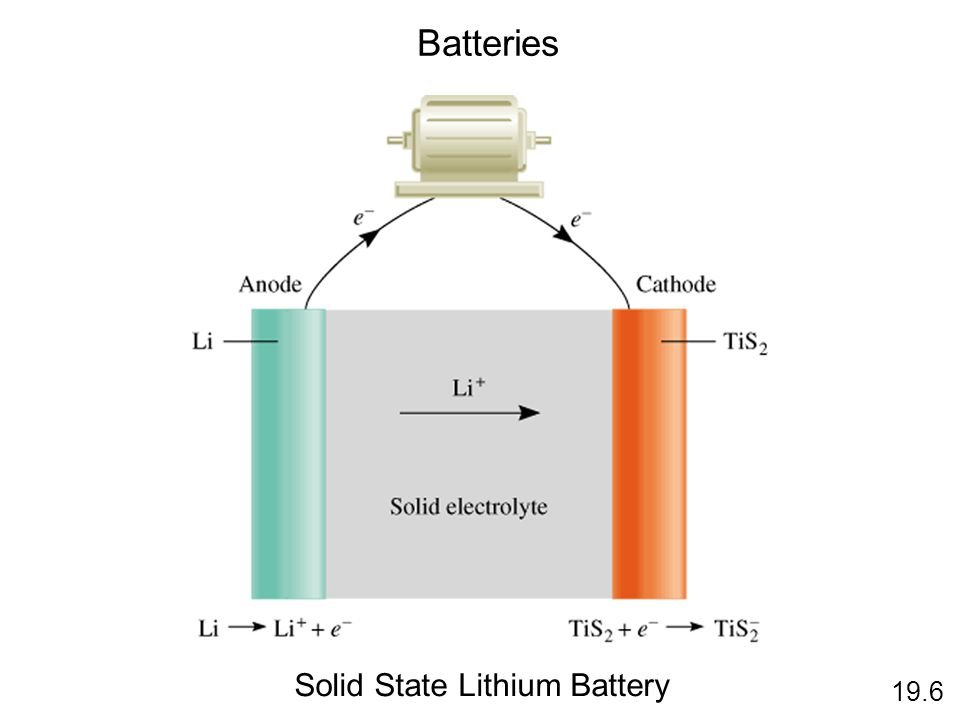 Batteries 19.6 Solid State Lithium Battery