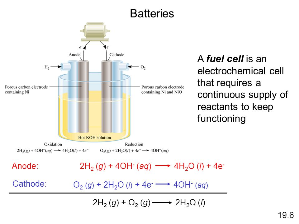 Batteries 19.6 A fuel cell is an electrochemical cell that requires a continuous supply of reactants to keep functioning Anode: Cathode: O 2 (g) + 2H
