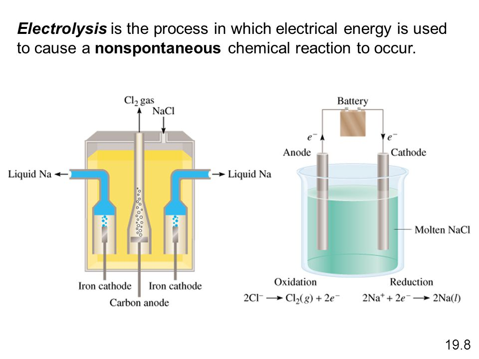 19.8 Electrolysis is the process in which electrical energy is used to cause a nonspontaneous chemical reaction to occur.