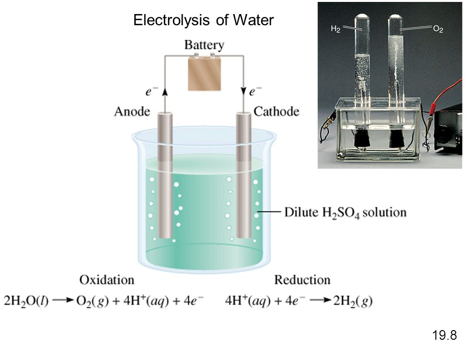 Electrolysis of Water 19.8