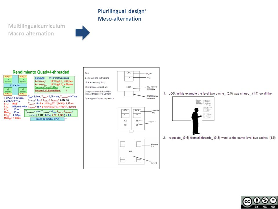 Multilingualcurriculum Macro-alternation Plurilingual design 1 Meso-alternation