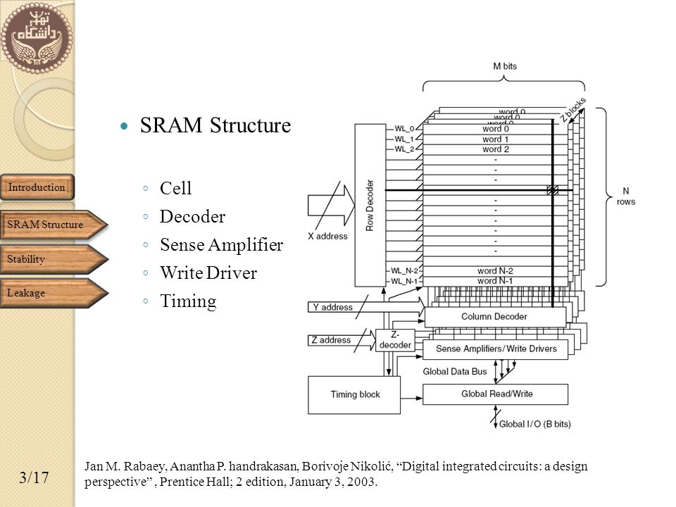 14/17 Implementation & Layout layout Structure The die area of the test-chip is 40.3mm2 with 448 (2048×134) SRAM macros Chang, Jonathan; Chen, Yen-Huei; Cheng, Hank; Chan, Wei-Min; Liao, Hung-Jen; Li, Quincy; Chang, Stanley; Natarajan, Sreedhar; Lee, Robin; Wang, Ping-Wei; Lin, Shyue-Shyh; Wu, Chung-Cheng; Cheng, Kuan-Lun; Cao, Min; Chang, George H., A 20nm 112Mb SRAM in High-к metal-gate with assist circuitry for low-leakage and low-VMIN applications, Solid-State Circuits Conference Digest of Technical Papers (ISSCC), 2013