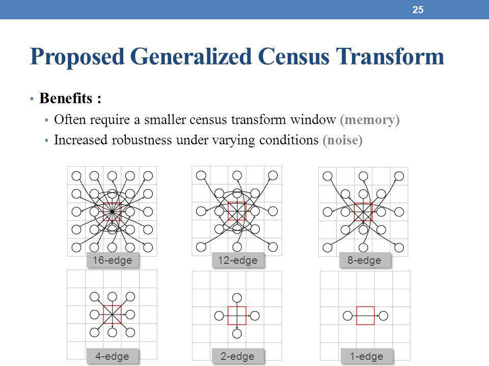 Proposed Generalized Census Transform Benefits : Often require a smaller census transform window (memory) Increased robustness under varying conditions (noise) 25 16-edge 12-edge 8-edge 4-edge 2-edge 1-edge