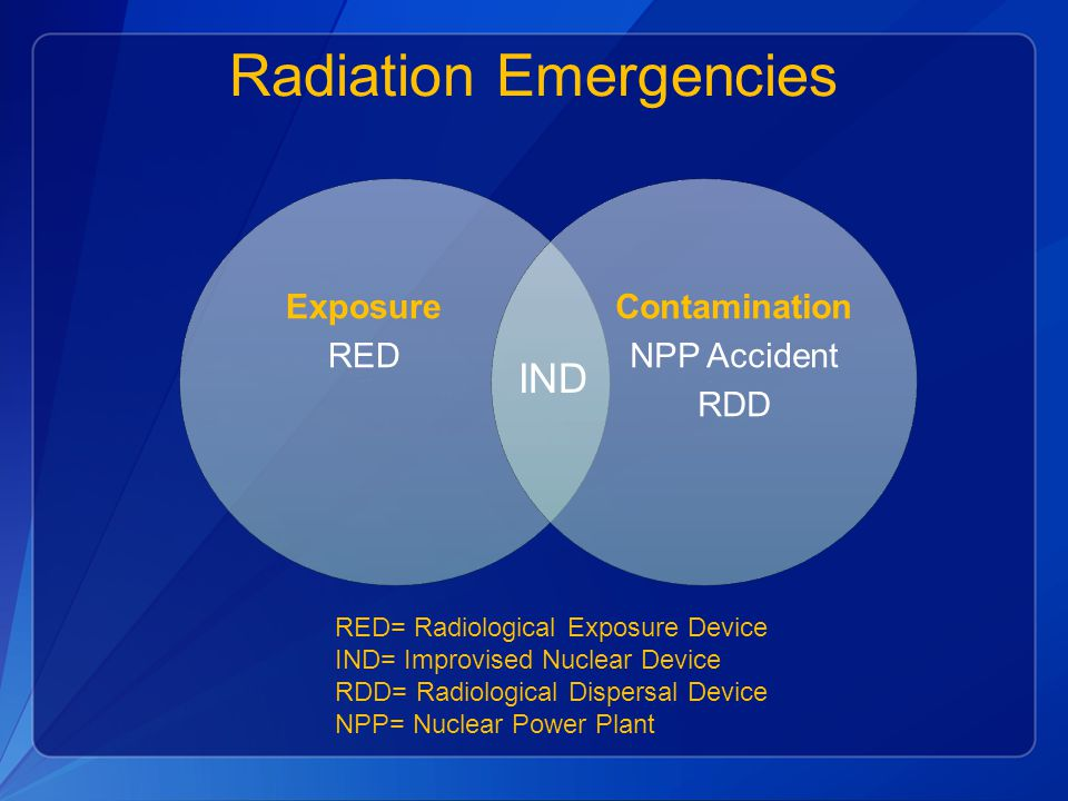 Radiation Emergencies Exposure RED Contamination NPP Accident RDD IND RED= Radiological Exposure Device IND= Improvised Nuclear Device RDD= Radiological Dispersal Device NPP= Nuclear Power Plant