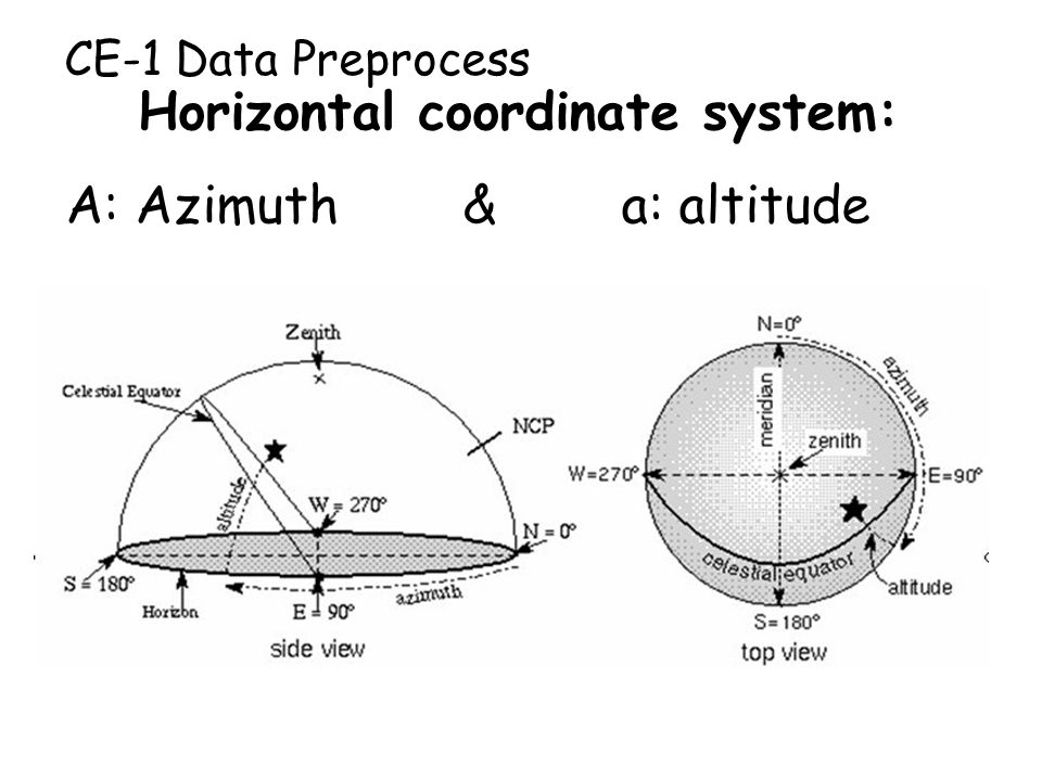 CE-1 Data Preprocess Horizontal coordinate system: A: Azimuth & a: altitude