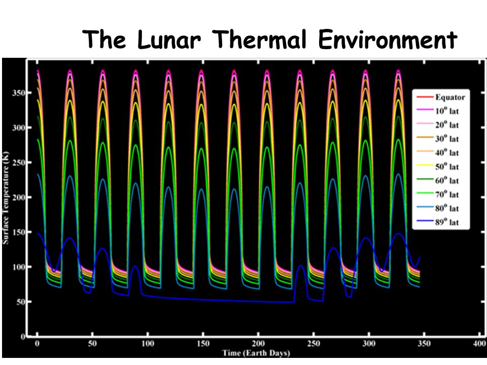 The Lunar Thermal Environment