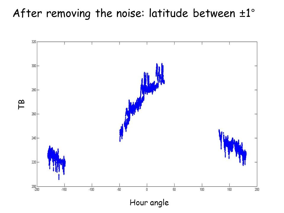 After removing the noise: latitude between ±1° Hour angle TB