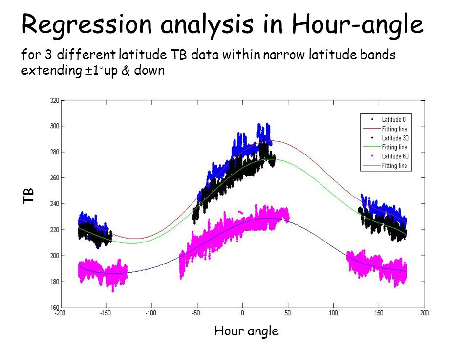 Regression analysis in Hour-angle for 3 different latitude TB data within narrow latitude bands extending ±1°up & down Hour angle TB