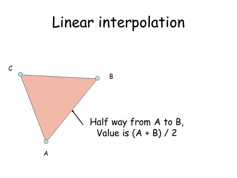Linear interpolation Half way from A to B, Value is (A + B) / 2 A B C