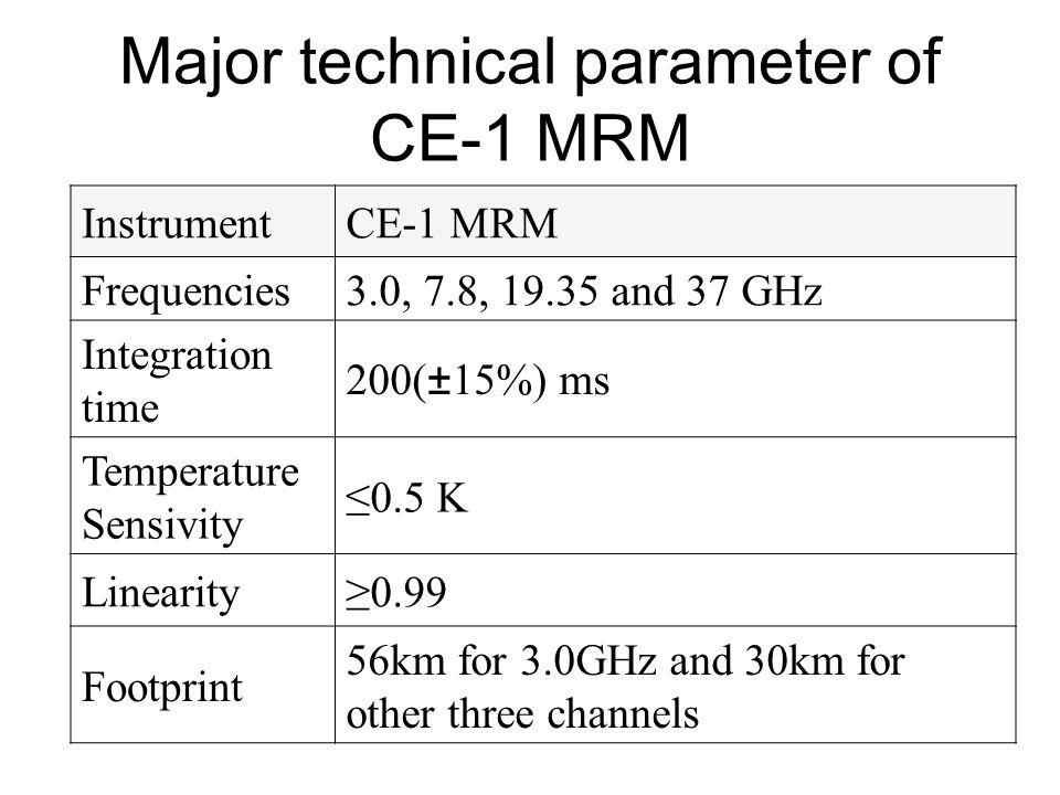 MRM data at various level of preprocessing