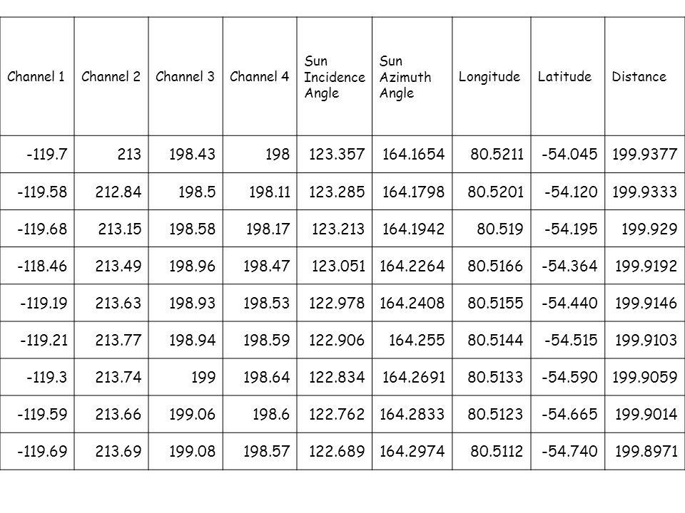 MRM data stored in SQL-server