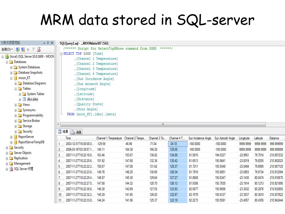MRM data stored in SQL-server