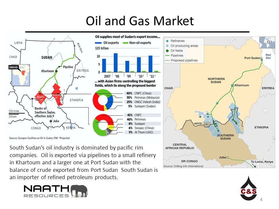 4 Oil and Gas Market South Sudan's oil industry is dominated by pacific rim companies. Oil is exported via pipelines to a small refinery in Khartoum a