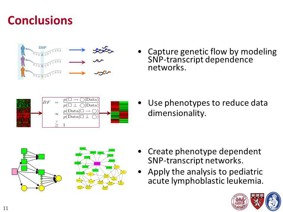11 Conclusions Use phenotypes to reduce data dimensionality. Capture genetic flow by modeling SNP-transcript dependence networks. Create phenotype dep