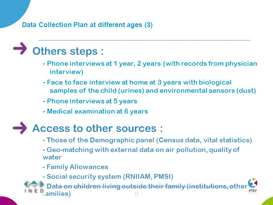 Others steps : - Phone interviews at 1 year, 2 years (with records from physician interview) - Face to face interview at home at 3 years with biological samples of the child (urines) and environmental sensors (dust) - Phone interviews at 5 years - Medical examination at 6 years Access to other sources : - Those of the Demographic panel (Census data, vital statistics) - Geo-matching with external data on air pollution, quality of water - Family Allowances - Social security system (RNIIAM, PMSI) - Data on children living outside their family (institutions, other families) 15 Data Collection Plan at different ages (3)