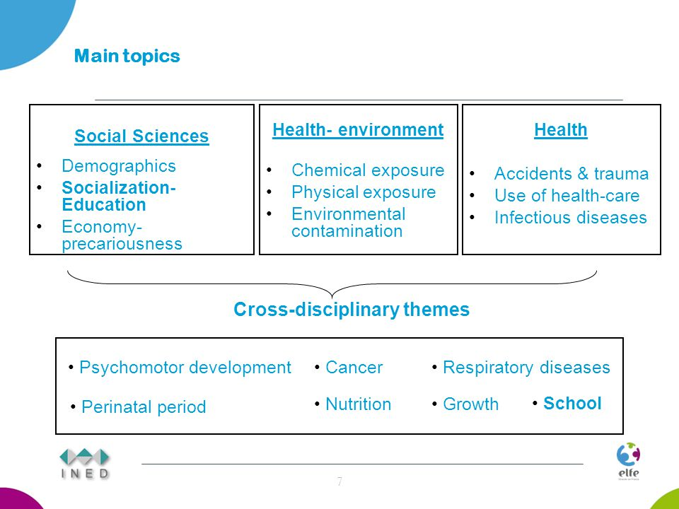 Methodological aspects (1) A nationally representative sample of children (births) All children born in France on 6 specific days of 2011 (April, June, September and December) 8