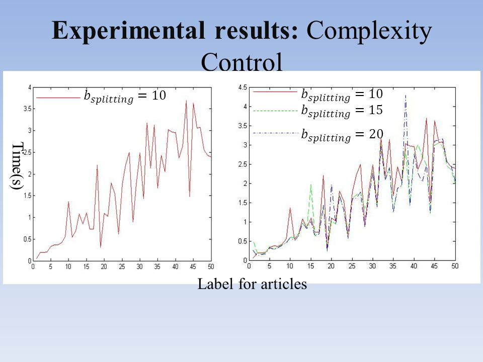Experimental results: Complexity Control Time(s) Label for articles