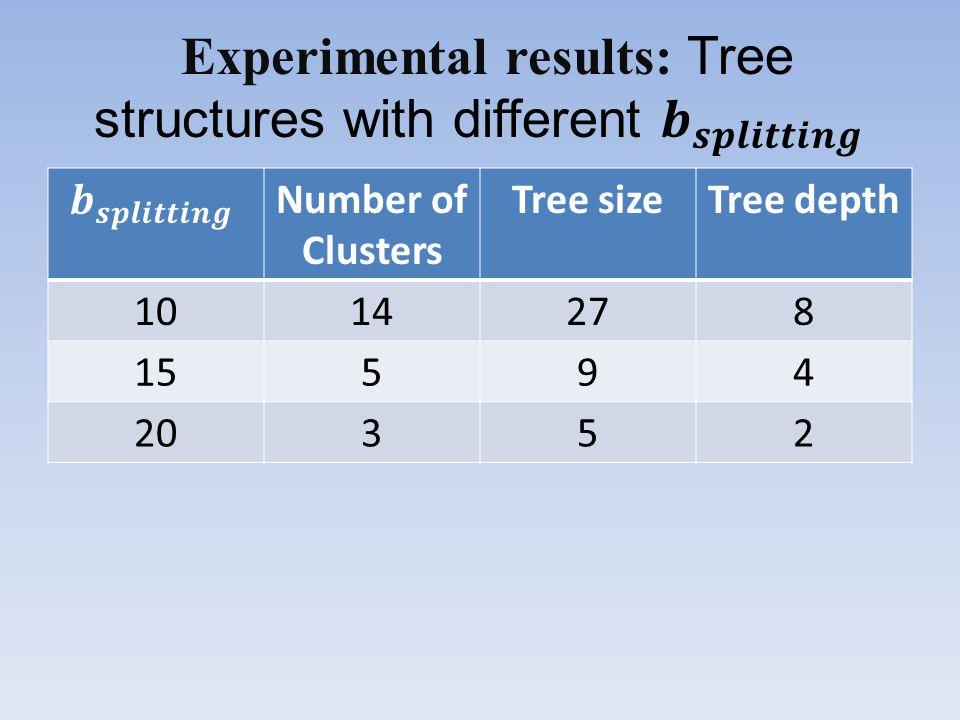 Number of Clusters Tree sizeTree depth 1014278 15594 20352