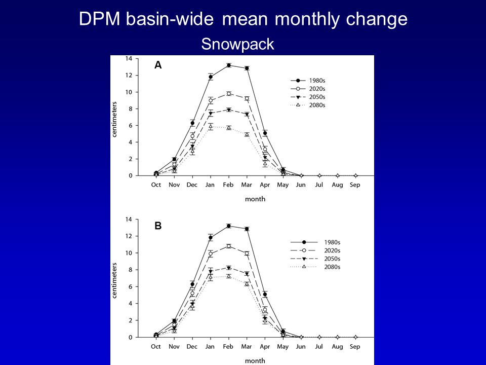 DPM basin-wide mean monthly change Snowpack